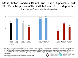 Global Warming Chart Images Most Clinton Sanders Kasich And Trump Supporters But Not