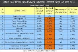 Latest Post Office Small Saving Schemes Interest Rates Oct