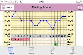Sex dagen efter ägglossning