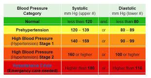 You Will Love Blood Pressure Chart Emergency 2019