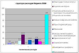 Государственные расходы курсовая работа Расходы бюджета курсовая работа