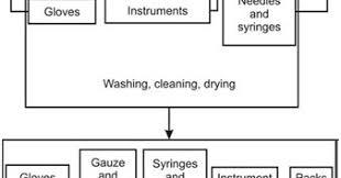 Cssd Workflow Chart Hardik Patel Central Sterile Supply Department Cssd