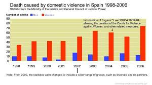 File Domestic Violence In Spain 1998 2007 Jpg Wikipedia