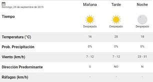12.0°c a las 05:37 máxima: El Pronostico Del Tiempo Para Este Sabado 29 De Septiembre En Mendoza