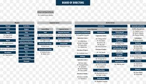 Organizational Chart Corporation Architectural Engineering