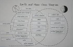 Earth Moon Venn Diagram Image Result For Sun Earth Moon Venn Diagram Compare