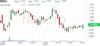 Nbgr National Bank Of Greece Stock Price Investing Com