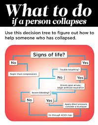 What To Do If Someone Collapses The Healthy
