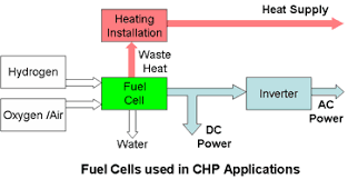 fuel cell application bined heat and power chp