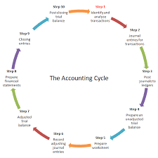 Accounting Cycle Steps Double Entry Bookkeeping