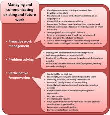 Workplace Stress Management Management Competency Framework Workplace Stress Students
