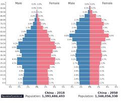 Map Chinas Provinces Rival Countries In Population Size