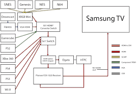 hdmi switch wiring schematic wiring diagrams best the trials and tribulations of a gaming setup punchbunnypunchbunny hdmi pin diagram hdmi switch wiring schematic