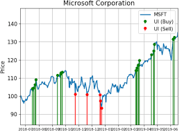Microsoft Shares Are Seeing Unusual Trading Activity