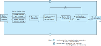 Flow Chart Of Research Design Research Process In Research Methodology In Research