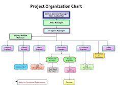 Construction Work Flow Chart 13 Best Chart Templates Images Organizational Chart Chart