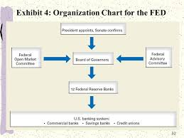 Money And The Financial System Ppt Download