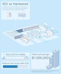 ied vs hardwired electrical infrastructure infographic abb ied vs hardwired infographic