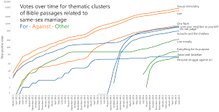 Quantifying How People Cite The Bible In The Same Sex Marriage