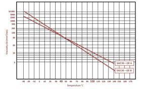 Motor Oil Viscosity Index Chart Motor Magazine Lubcricants Making Sense Of Viscosity