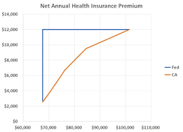 2020 California Aca Health Insurance Premium Subsidy