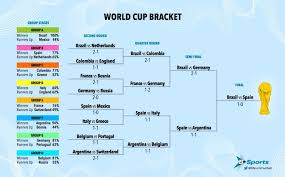 Bloomberg Knows World Cup 2014s Winner The18