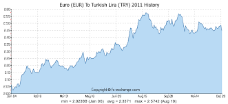 Try Currency Chart Euro Eur To Turkish Lira Try History Foreign Currency