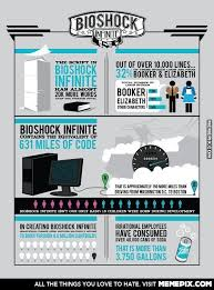 Bioshock Infinite stats - MemePix via Relatably.com