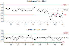 Statistical Process Control Spc Basics And Free Training
