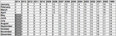 Baseball Age Chart Age Chart