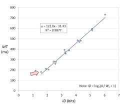 A Note On The Validity Of The Shannon Formulation For Fitts