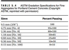 Astm Gradation Chart Solved A Portland Cement Concrete Mix Requires Mixing