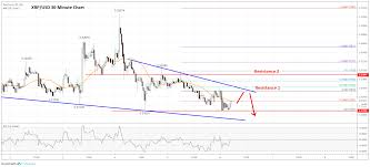 Ripple Xrp Price Analysis Clear Risk Of Further Declines