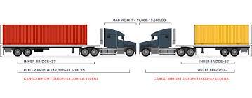 Cargo Weight Guide Gulf Winds International