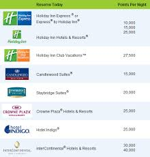Holiday Inn Club Vacations Points Chart Holiday Inn