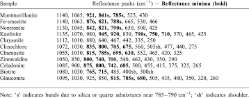 Spectral Features Of Mid Ir Reflectance Download Table
