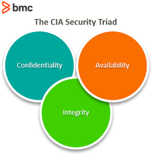what is the cia security triad