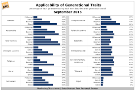 How Do Millennials And Other Generations See Themselves
