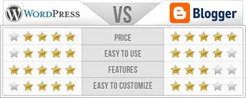 Wordpress Comparison Chart Wordpress Vs Blogger A Clear Winner Is Revealed Itx