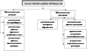 Максимизация прибыли фирмы Реферат Максимизация прибыли реферат