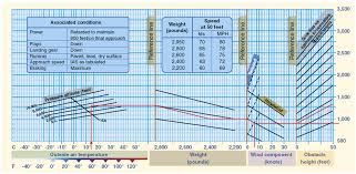 Cessna 182 Performance Charts How Can I Calculate Takeoff Distance In A Generic Way