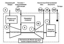 Установки газотурбинные Методы испытаний Приемочные испытания б обозначение сечений по межгосударственным и национальным стандартам Рисунок 1 Контрольный объем