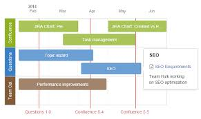 Confluence Excel Chart Roadmap Planner Macro Atlassian Documentation