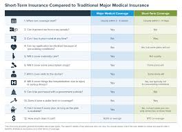 Term Insurance Premium Comparison Chart The Popularity Of Short Term Health Insurance Is On The Rise