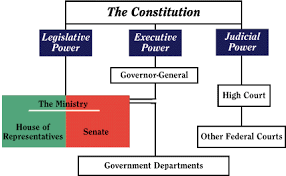 Flow Chart Of Levels Of Government The Constitution Flowchart Australian National