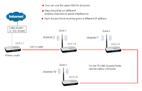 how to configure a tp link router to become an access point e g inside la quinta inn in south padre island texas the hotel installed wifi ap every 35 feet using engenius wireless engeniustech com