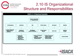 Cisa Org Chart Trust In And Value From Information Systems Ppt Download