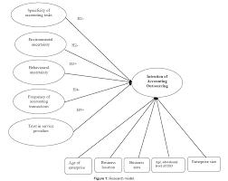 research journal economics research model