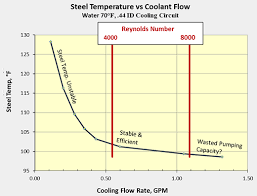 Turbulent Flow Rate Calculator
