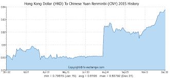 Rmb To Hkd Chart Hong Kong Dollar Hkd To Chinese Yuan Renminbi Cny History